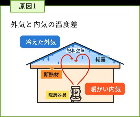 原因1:外気と内気の温度差