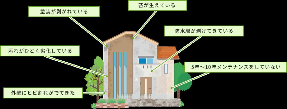 よくある建物の症状の画像